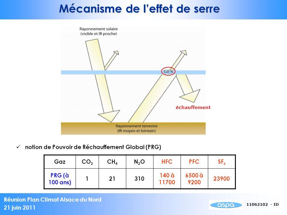 Réunion Plan Climat Alsace du Nord 21 juin 2011 11062102 - ID Mécanisme de leffet de serre GES échauffement notion de Pouvoir de Réchauffement Global