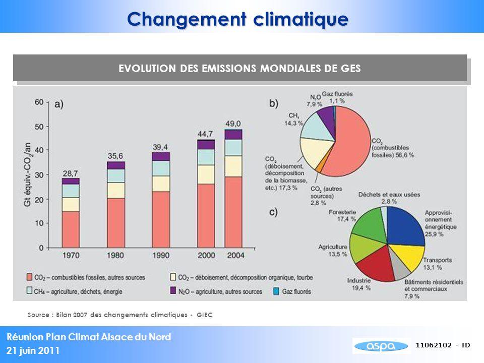 Réunion Plan Climat Alsace du Nord 21 juin 2011 11062102 - ID EVOLUTION DES EMISSIONS MONDIALES DE GES Source : Bilan 2007 des changements climatiques - GIEC Changement climatique