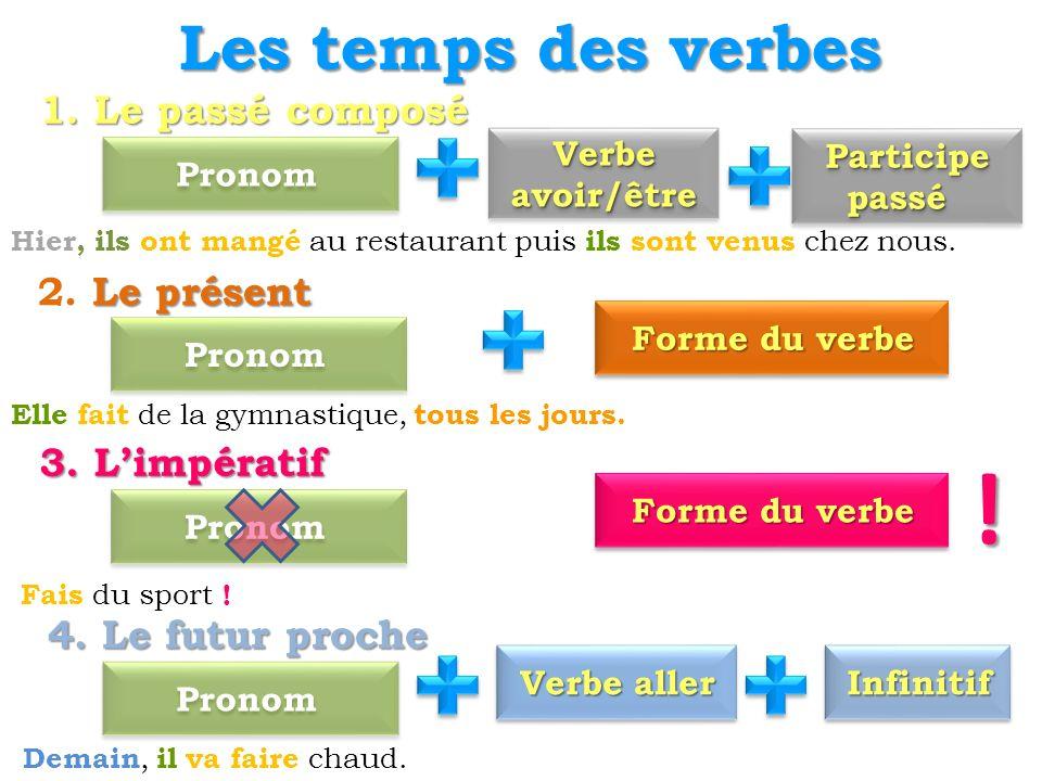 Les temps des verbes Le présent 2. Le présent Pronom Forme du verbe 3. Limpératif Pronom Forme du verbe ! 1. Le passé composé Pronom Verbe avoir/être