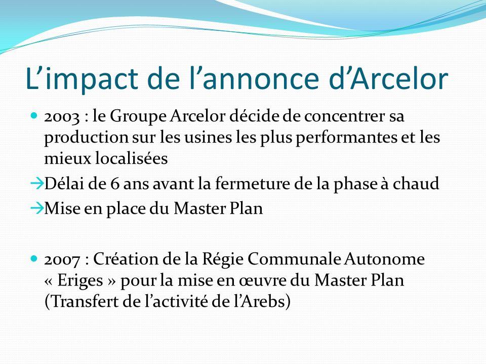 Limpact de lannonce dArcelor 2003 : le Groupe Arcelor décide de concentrer sa production sur les usines les plus performantes et les mieux localisées Délai de 6 ans avant la fermeture de la phase à chaud Mise en place du Master Plan 2007 : Création de la Régie Communale Autonome « Eriges » pour la mise en œuvre du Master Plan (Transfert de lactivité de lArebs)