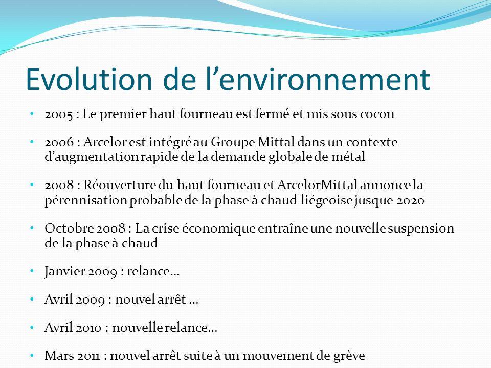 Evolution de lenvironnement 2005 : Le premier haut fourneau est fermé et mis sous cocon 2006 : Arcelor est intégré au Groupe Mittal dans un contexte d