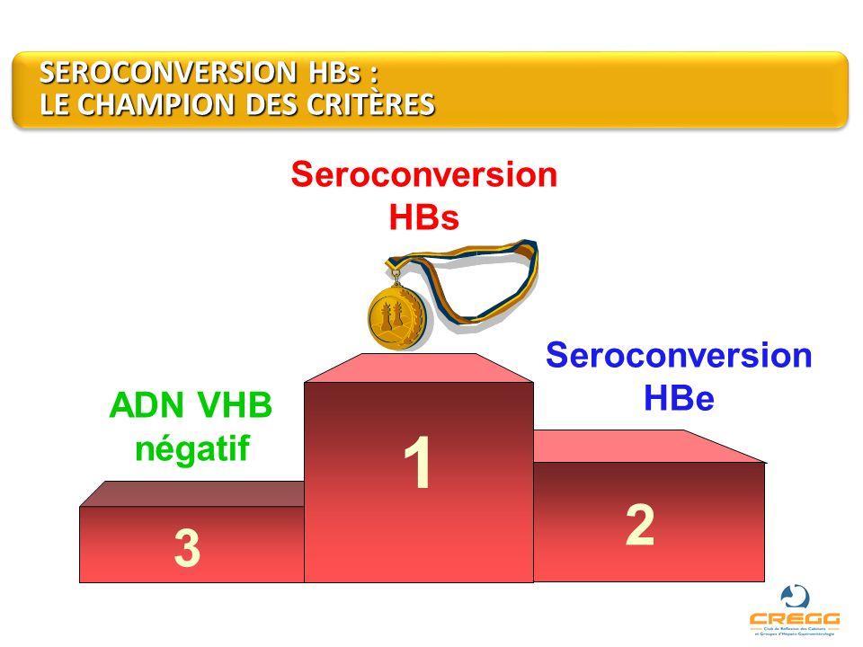 ADN VHB négatif Seroconversion HBe Seroconversion HBs 1 3 2 SEROCONVERSION HBs : LE CHAMPION DES CRITÈRES