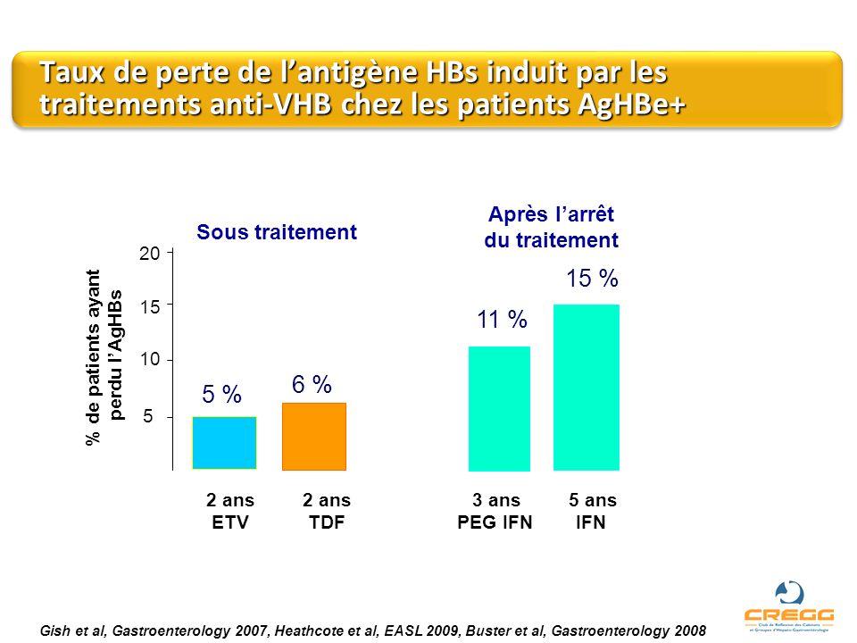 Taux de perte de lantigène HBs induit par les traitements anti-VHB chez les patients AgHBe+ Gish et al, Gastroenterology 2007, Heathcote et al, EASL 2