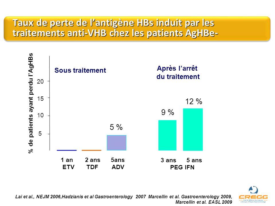 Taux de perte de lantigène HBs induit par les traitements anti-VHB chez les patients AgHBe- Lai et al., NEJM 2006,Hadzianis et al Gastroenterology 200