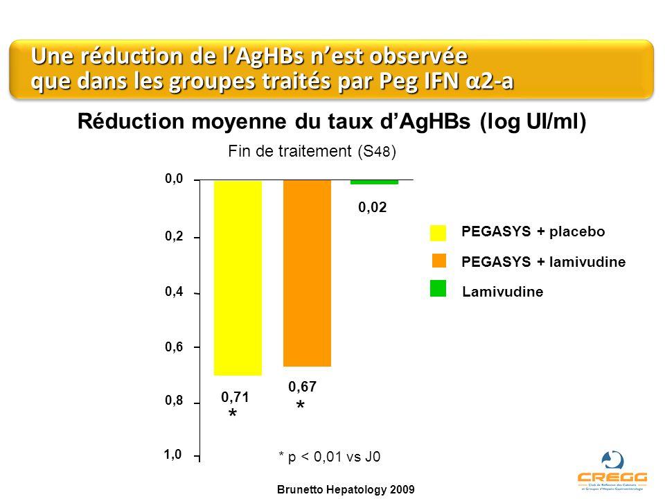 Réduction moyenne du taux dAgHBs (log UI/ml) PEGASYS + placebo PEGASYS + lamivudine Lamivudine Fin de traitement (S 48 ) 1,0 0,4 0,2 0,0 0,71 0,67 0,0