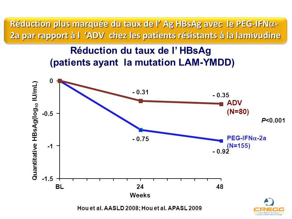 Réduction plus marquée du taux de l Ag HBsAg avec le PEG-IFN - 2a par rapport à l ADV chez les patients résistants à la lamivudine Réduction du taux d