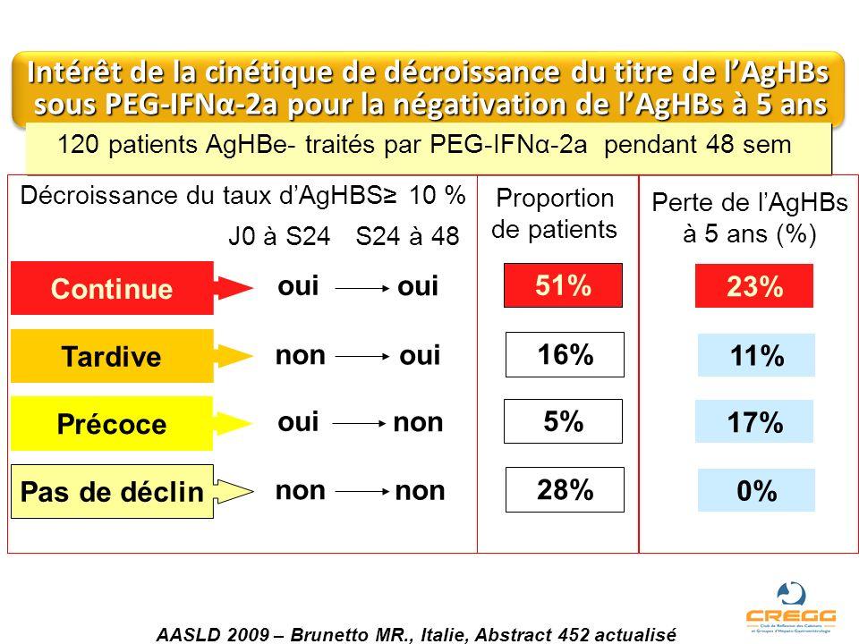 Intérêt de la cinétique de décroissance du titre de lAgHBs sous PEG-IFNα-2a pour la négativation de lAgHBs à 5 ans Perte de lAgHBs à 5 ans (%) 23% 11%