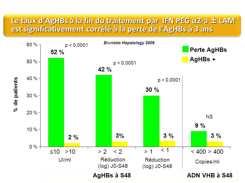 Le taux dAgHBs à la fin du traitement par IFN PEG α2-a ± LAM est significativement corrélé à la perte de lAgHBs à 3 ans 52 % 42 % 30 % 9 % 2 % 3% 0 %