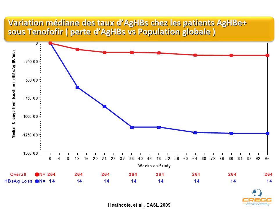 Variation médiane des taux dAgHBs chez les patients AgHBe+ sous Tenofofir ( perte dAgHBs vs Population globale ) Heathcote, et al., EASL 2009 14HBsAgL