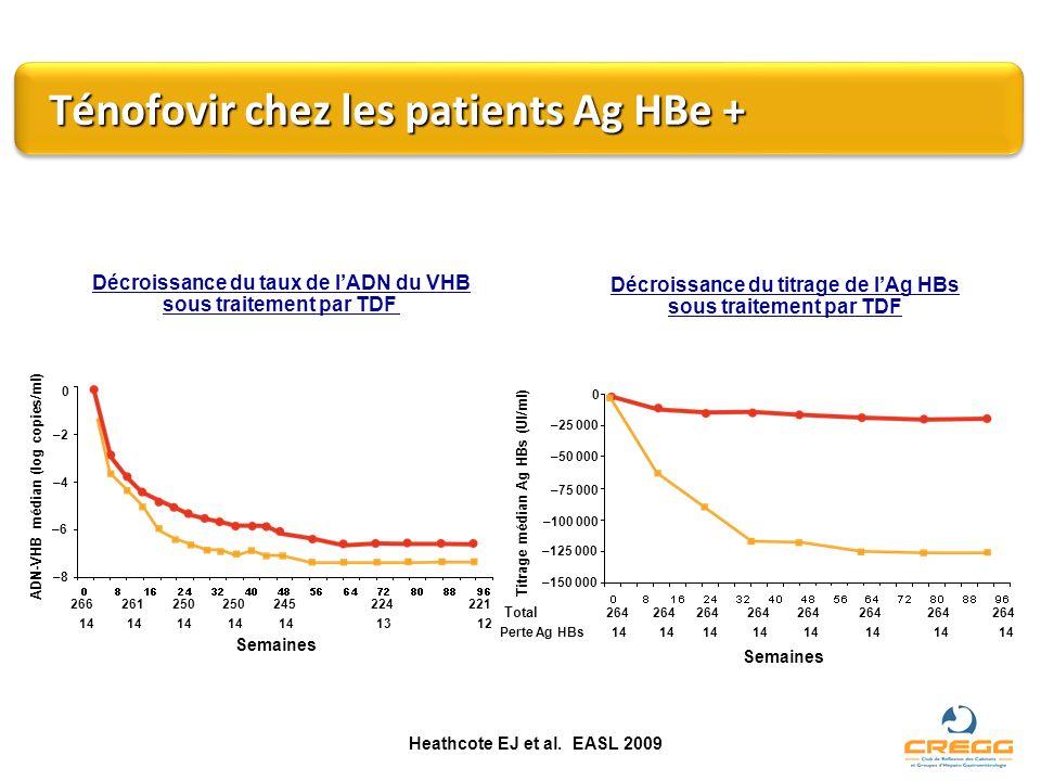 Ténofovir chez les patients Ag HBe + Décroissance du taux de lADN du VHB sous traitement par TDF ADN-VHB médian (log copies/ml) Semaines 0 –2–2 –4–4 –
