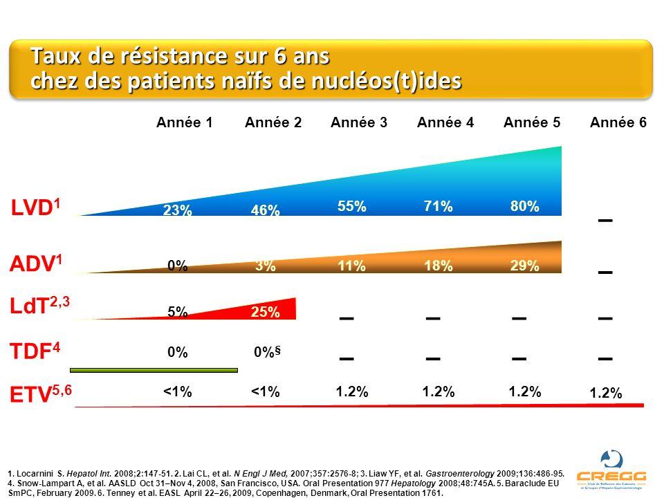LVD 1 ETV 5,6 LdT 2,3 ADV 1 TDF 4 Taux de résistance sur 6 ans chez des patients naïfs de nucléos(t)ides Année 3 1.2% – 55% 11% Année 4 1.2% – – 71% 1