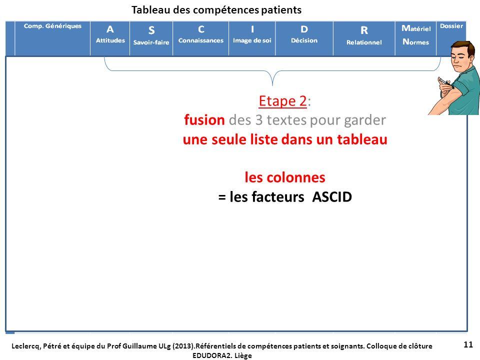 Tableau des compétences patients 11 Leclercq, Pétré et équipe du Prof Guillaume ULg (2013).Référentiels de compétences patients et soignants. Colloque