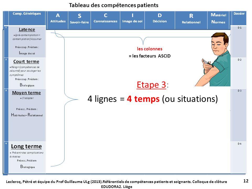 Tableau des compétences patients 12 Leclercq, Pétré et équipe du Prof Guillaume ULg (2013).Référentiels de compétences patients et soignants. Colloque