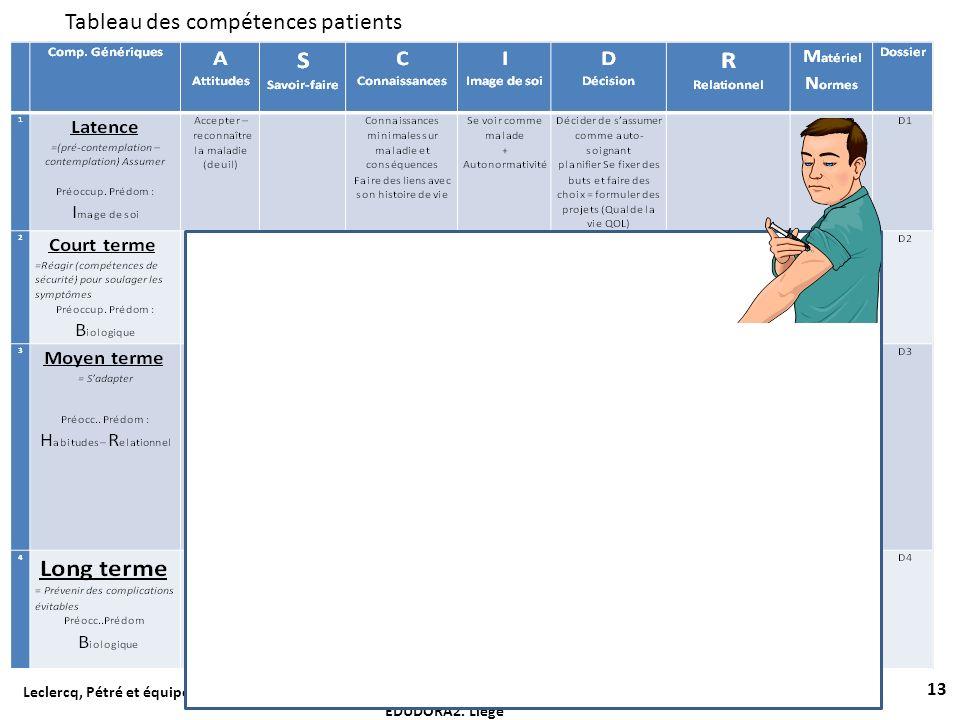 Tableau des compétences patients 13 Leclercq, Pétré et équipe du Prof Guillaume ULg (2013).Référentiels de compétences patients et soignants. Colloque