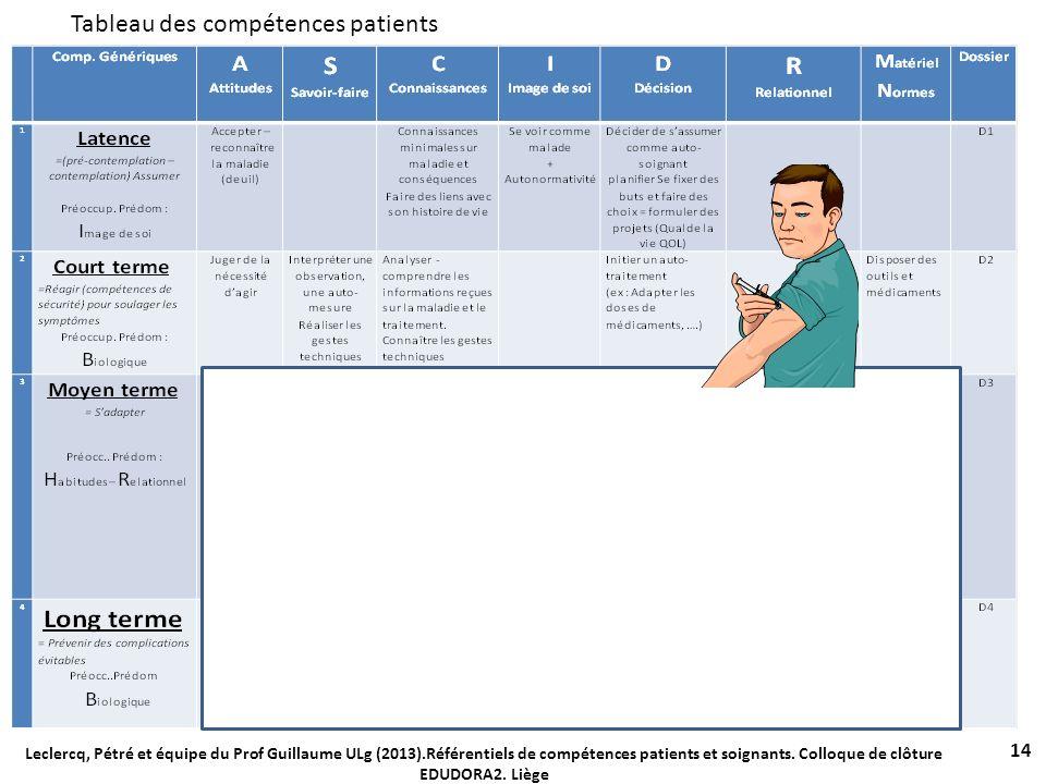 Tableau des compétences patients 14 Leclercq, Pétré et équipe du Prof Guillaume ULg (2013).Référentiels de compétences patients et soignants. Colloque