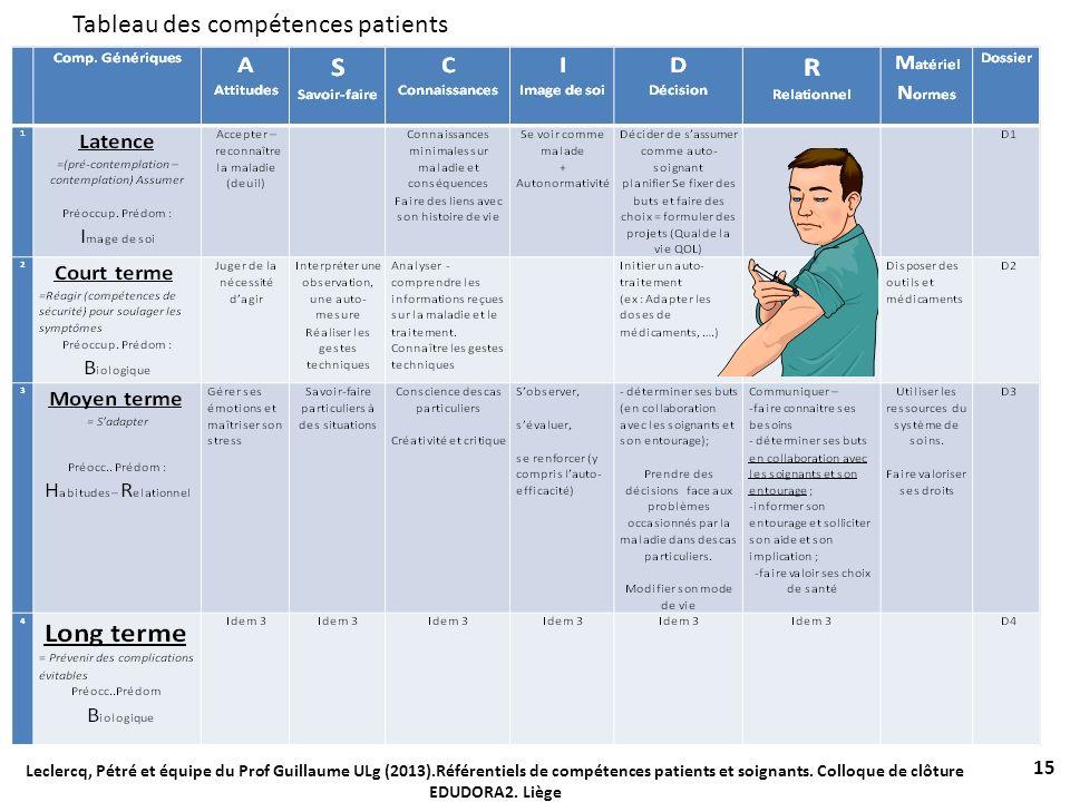 Tableau des compétences patients 15 Leclercq, Pétré et équipe du Prof Guillaume ULg (2013).Référentiels de compétences patients et soignants. Colloque
