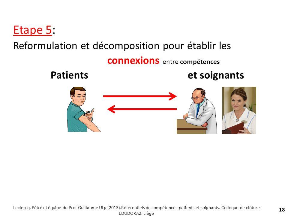 Etape 5: Reformulation et décomposition pour établir les connexions entre compétences Patients et soignants 18 Leclercq, Pétré et équipe du Prof Guill