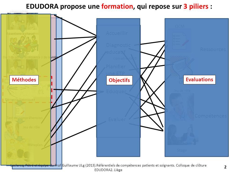 Tableau des compétences patients 13 Leclercq, Pétré et équipe du Prof Guillaume ULg (2013).Référentiels de compétences patients et soignants.