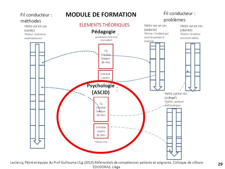29 Pédagogie Psychologie (ASCID) Leclercq, Pétré et équipe du Prof Guillaume ULg (2013).Référentiels de compétences patients et soignants. Colloque de