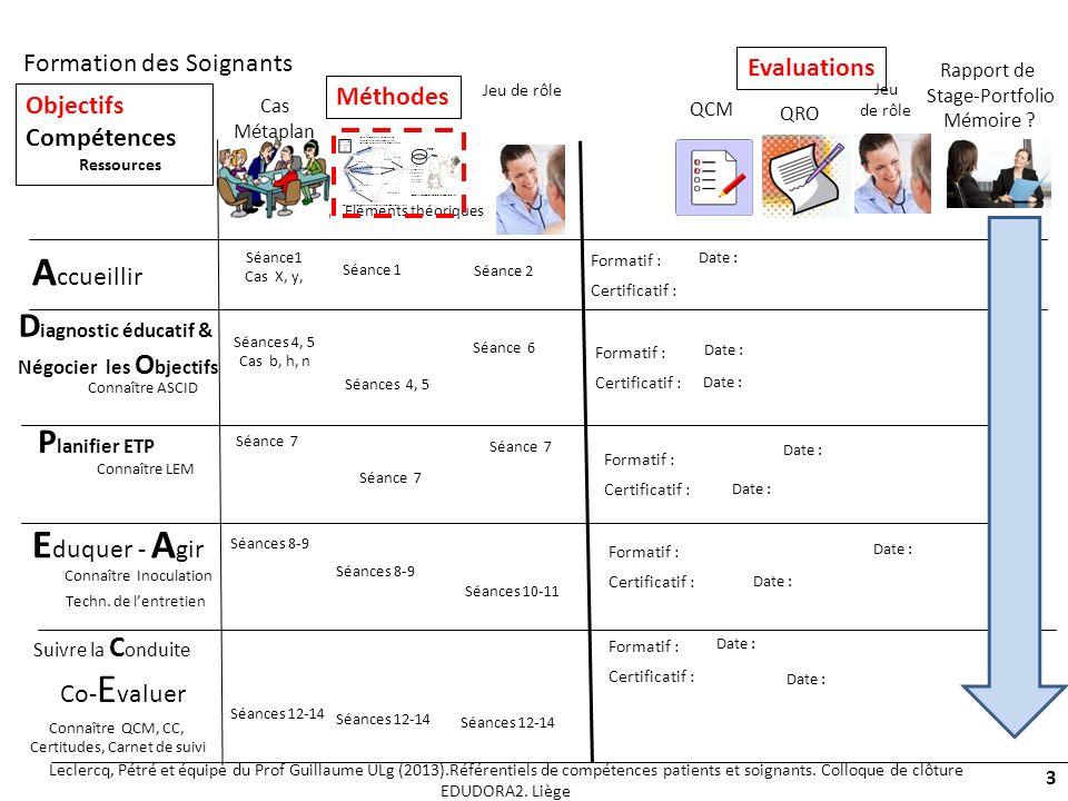 8 types « dévènements dapprentissage » (Leclercq et Poumay, 2008) 34 60 120 40 90 Un scénario est une séquence dévénements denseignement-apprentissage Leclercq, Pétré et équipe du Prof Guillaume ULg (2013).Référentiels de compétences patients et soignants.