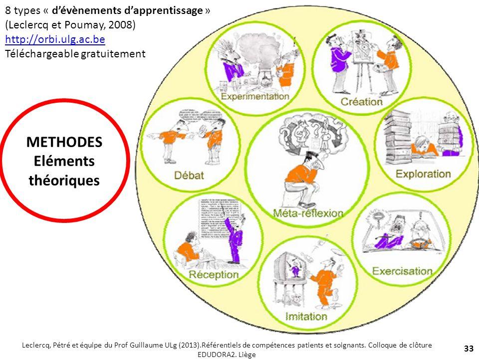 8 types « dévènements dapprentissage » (Leclercq et Poumay, 2008) http://orbi.ulg.ac.be Téléchargeable gratuitement 33 Leclercq, Pétré et équipe du Pr