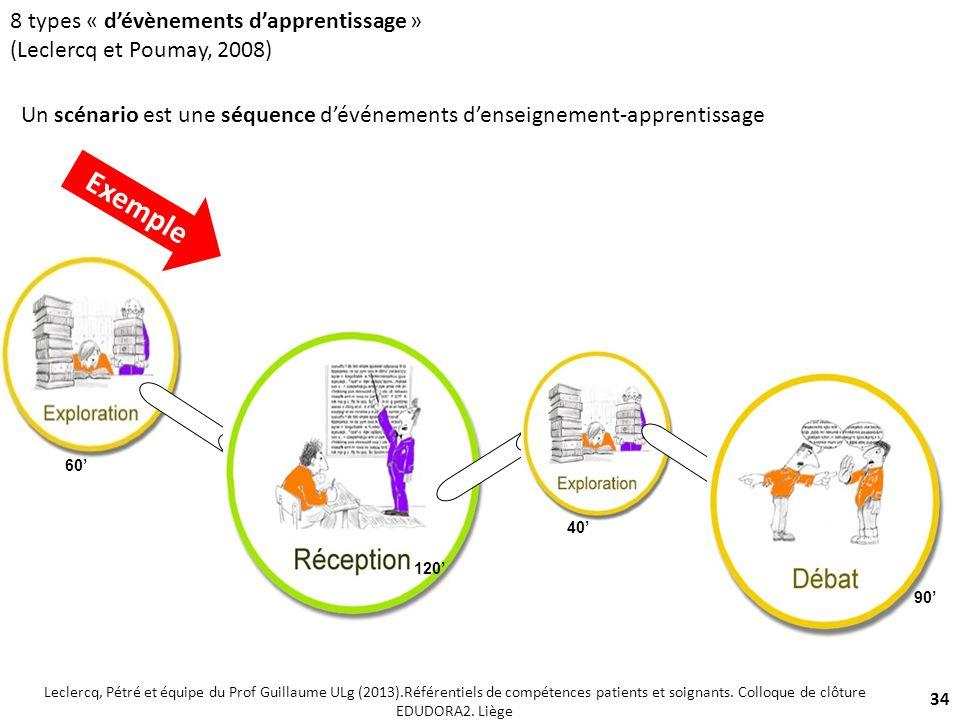 8 types « dévènements dapprentissage » (Leclercq et Poumay, 2008) 34 60 120 40 90 Un scénario est une séquence dévénements denseignement-apprentissage