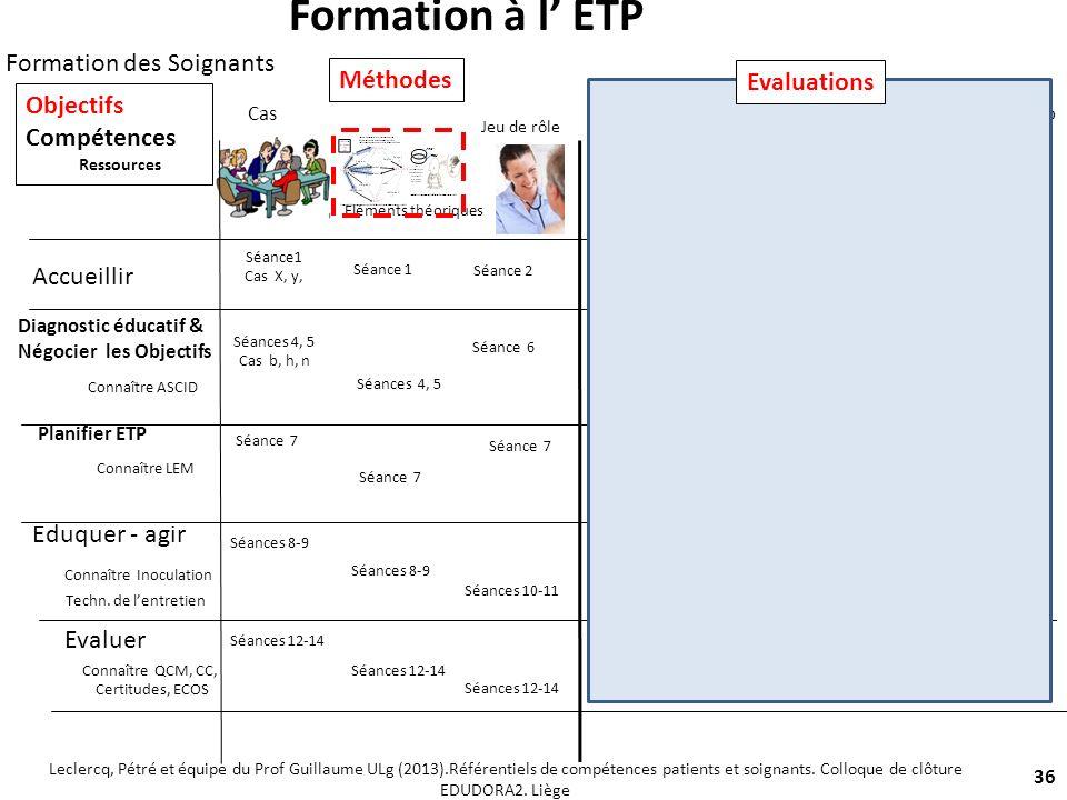 36 Accueillir Diagnostic éducatif & Négocier les Objectifs Planifier ETP Eduquer - agir Evaluer QCM QRO Jeu de rôle Rapport de Stage-Portfolio Elément