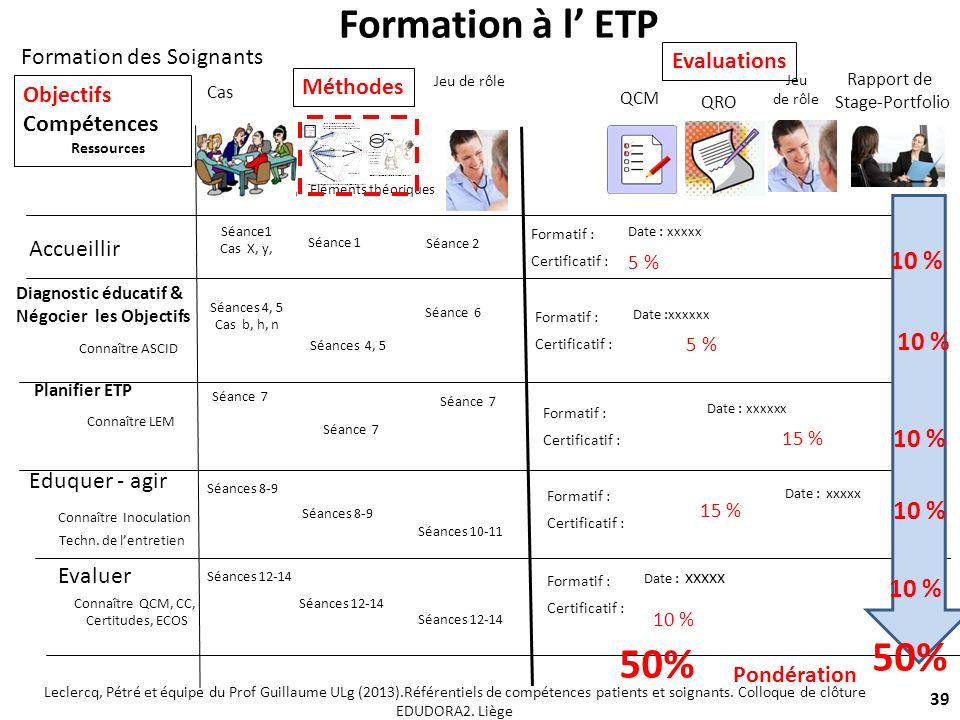 39 Accueillir Diagnostic éducatif & Négocier les Objectifs Planifier ETP Eduquer - agir Evaluer QCM QRO Jeu de rôle Rapport de Stage-Portfolio Elément
