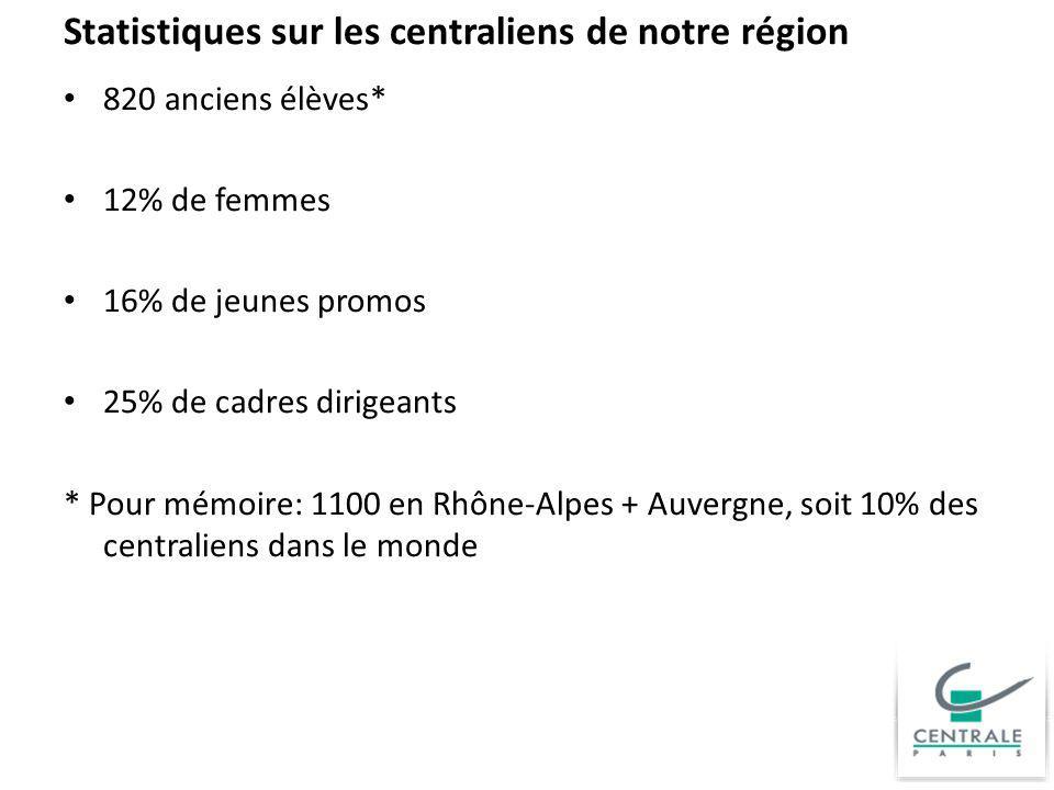 Statistiques sur les centraliens de notre région 820 anciens élèves* 12% de femmes 16% de jeunes promos 25% de cadres dirigeants * Pour mémoire: 1100
