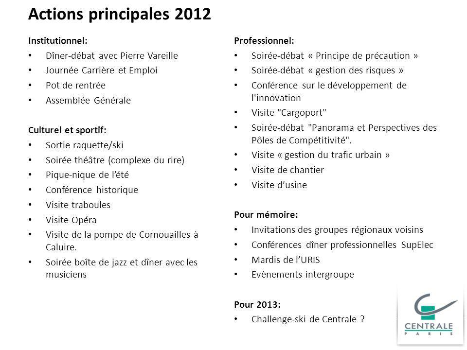 Actions principales 2012 Institutionnel: Dîner-débat avec Pierre Vareille Journée Carrière et Emploi Pot de rentrée Assemblée Générale Culturel et spo