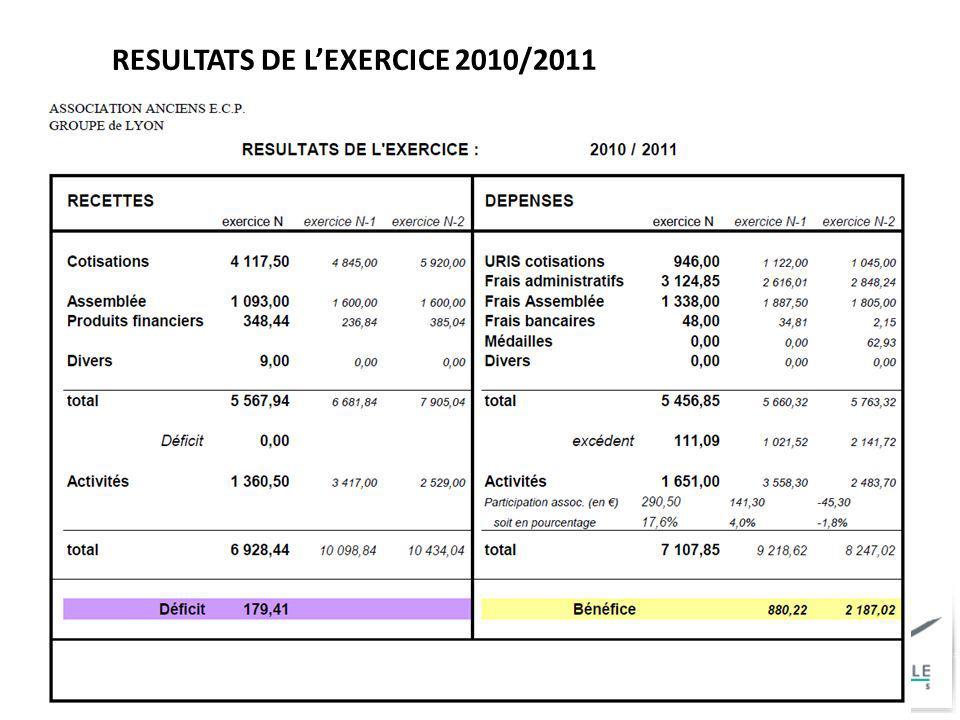 RESULTATS DE LEXERCICE 2010/2011