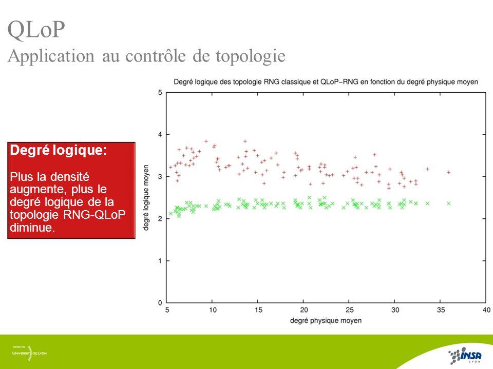 10/17 QLoP Application au contrôle de topologie Degré logique: Plus la densité augmente, plus le degré logique de la topologie RNG-QLoP diminue. Degré