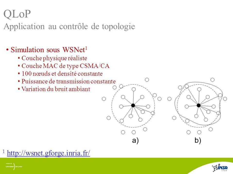 11/17 QLoP Application au contrôle de topologie Simulation sous WSNet 1 Couche physique réaliste Couche MAC de type CSMA/CA 100 nœuds et densité const