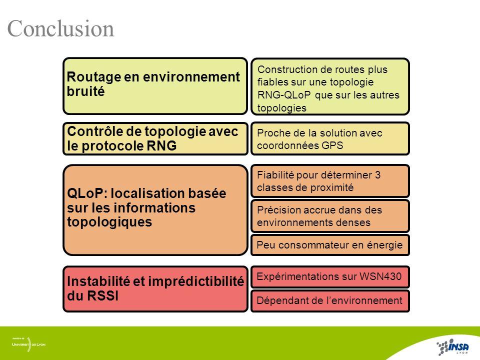 15/17 Conclusion Instabilité et imprédictibilité du RSSI QLoP: localisation basée sur les informations topologiques Fiabilité pour déterminer 3 classe