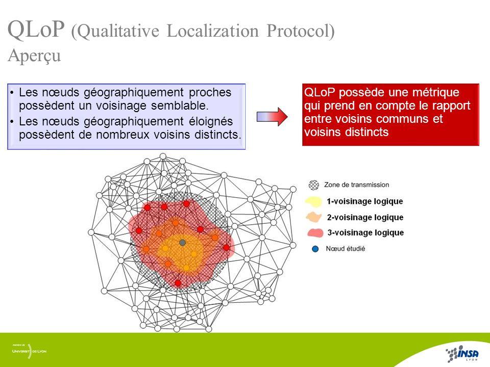 5/17 QLoP (Qualitative Localization Protocol) Aperçu Les nœuds géographiquement proches possèdent un voisinage semblable. Les nœuds géographiquement é