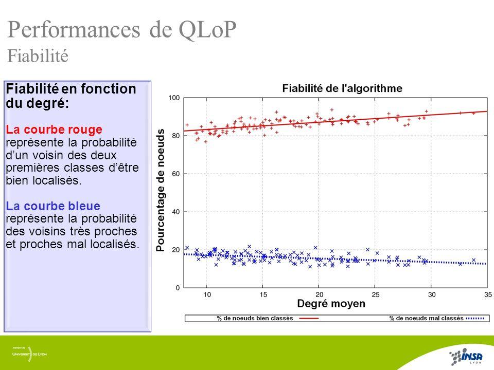 8/17 Fiabilité en fonction du degré: La courbe rouge représente la probabilité dun voisin des deux premières classes dêtre bien localisés. La courbe b