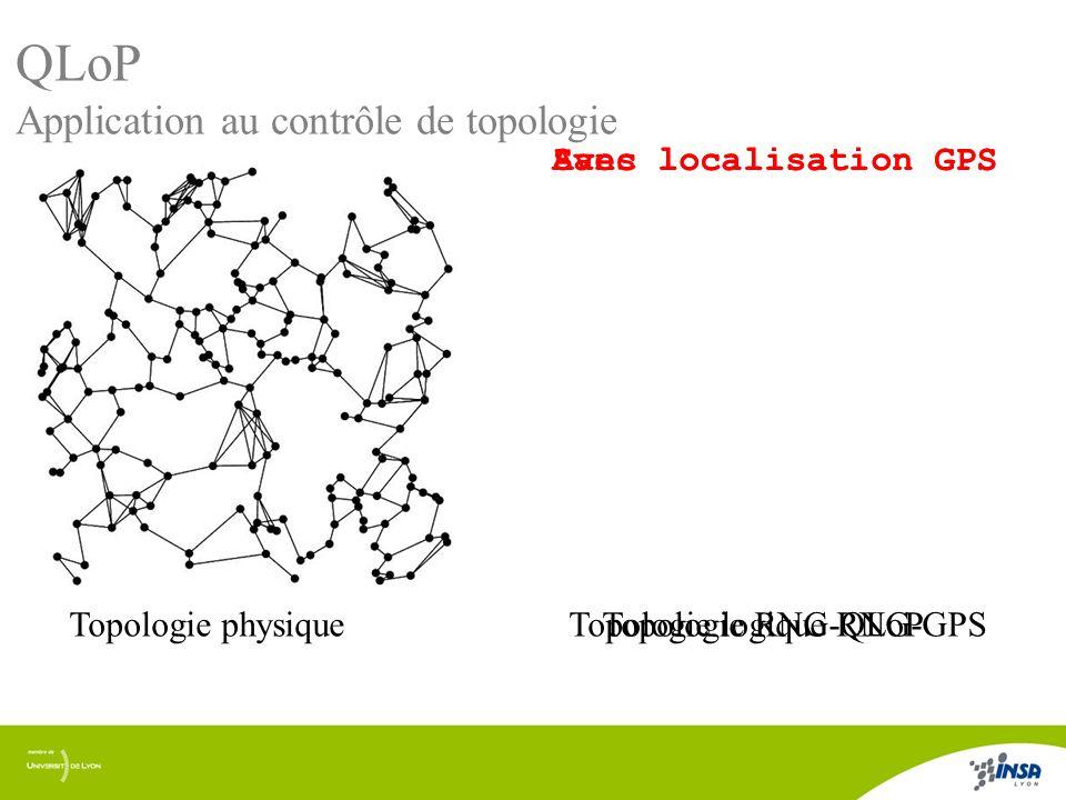 10/17 QLoP Application au contrôle de topologie Degré logique: Plus la densité augmente, plus le degré logique de la topologie RNG-QLoP diminue.