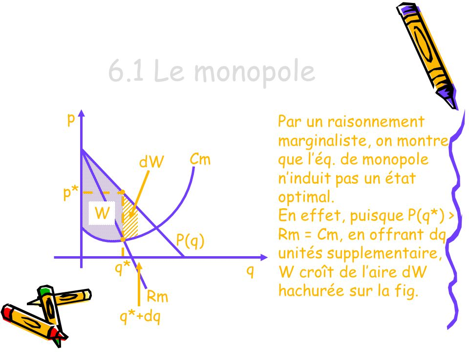 6.1 Le monopole q p Par un raisonnement marginaliste, on montre que léq.