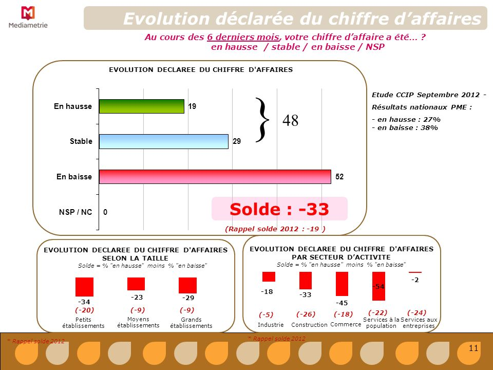 Evolution déclarée du chiffre daffaires EVOLUTION DECLAREE DU CHIFFRE D AFFAIRES Au cours des 6 derniers mois, votre chiffre daffaire a été… .