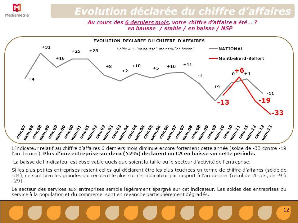 Evolution déclarée du chiffre daffaires EVOLUTION DECLAREE DU CHIFFRE D AFFAIRES Solde = % en hausse moins % en baisse Au cours des 6 derniers mois, votre chiffre daffaire a été… .