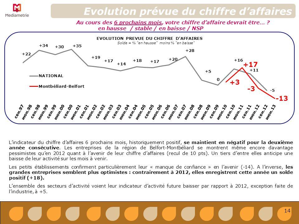Evolution prévue du chiffre daffaires EVOLUTION PREVUE DU CHIFFRE D AFFAIRES Solde = % en hausse moins % en baisse Au cours des 6 prochains mois, votre chiffre daffaire devrait être… .