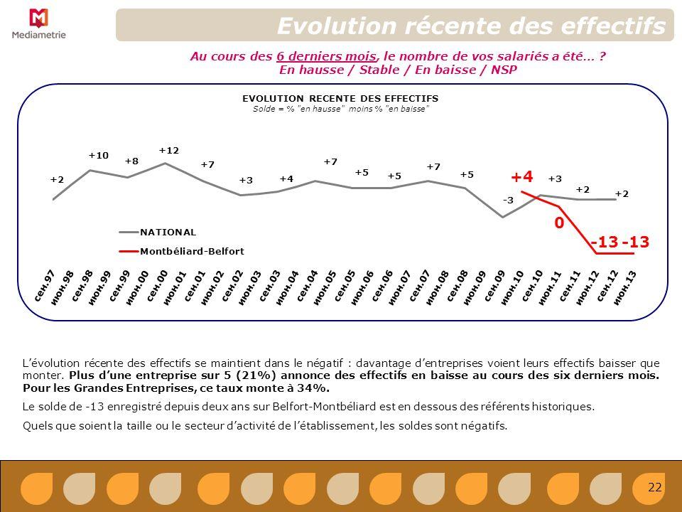 EVOLUTION RECENTE DES EFFECTIFS Solde = % en hausse moins % en baisse Evolution récente des effectifs Au cours des 6 derniers mois, le nombre de vos salariés a été… .