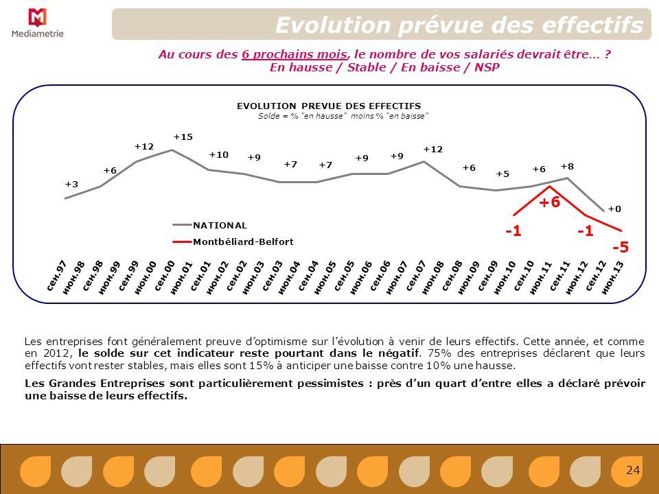 EVOLUTION PREVUE DES EFFECTIFS Solde = % en hausse moins % en baisse Evolution prévue des effectifs Au cours des 6 prochains mois, le nombre de vos salariés devrait être… .