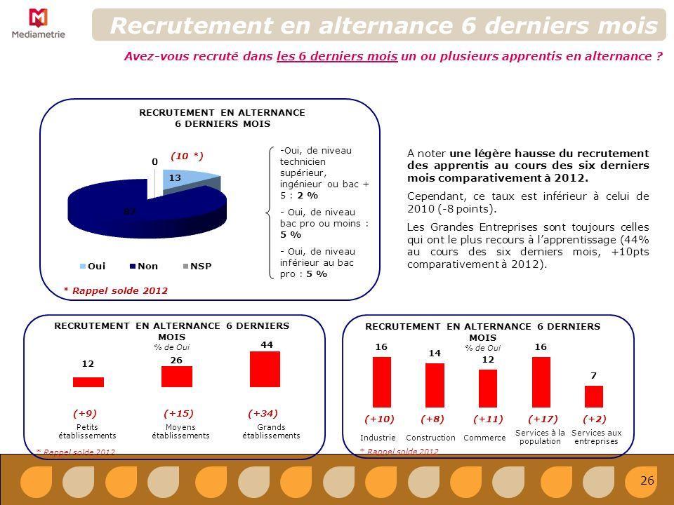 RECRUTEMENT EN ALTERNANCE 6 DERNIERS MOIS % de Oui Recrutement en alternance 6 derniers mois Avez-vous recruté dans les 6 derniers mois un ou plusieurs apprentis en alternance .