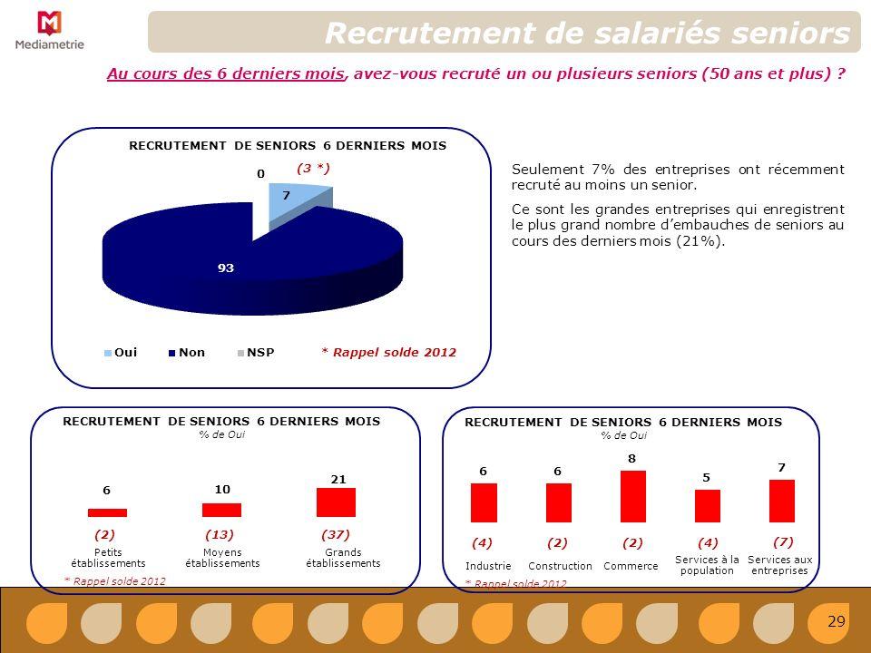 Recrutement de salariés seniors Au cours des 6 derniers mois, avez-vous recruté un ou plusieurs seniors (50 ans et plus) .