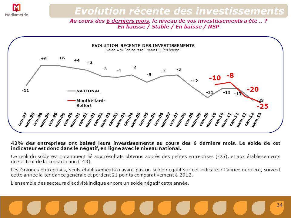 34 EVOLUTION RECENTE DES INVESTISSEMENTS Solde = % en hausse moins % en baisse Evolution récente des investissements Au cours des 6 derniers mois, le niveau de vos investissements a été… .