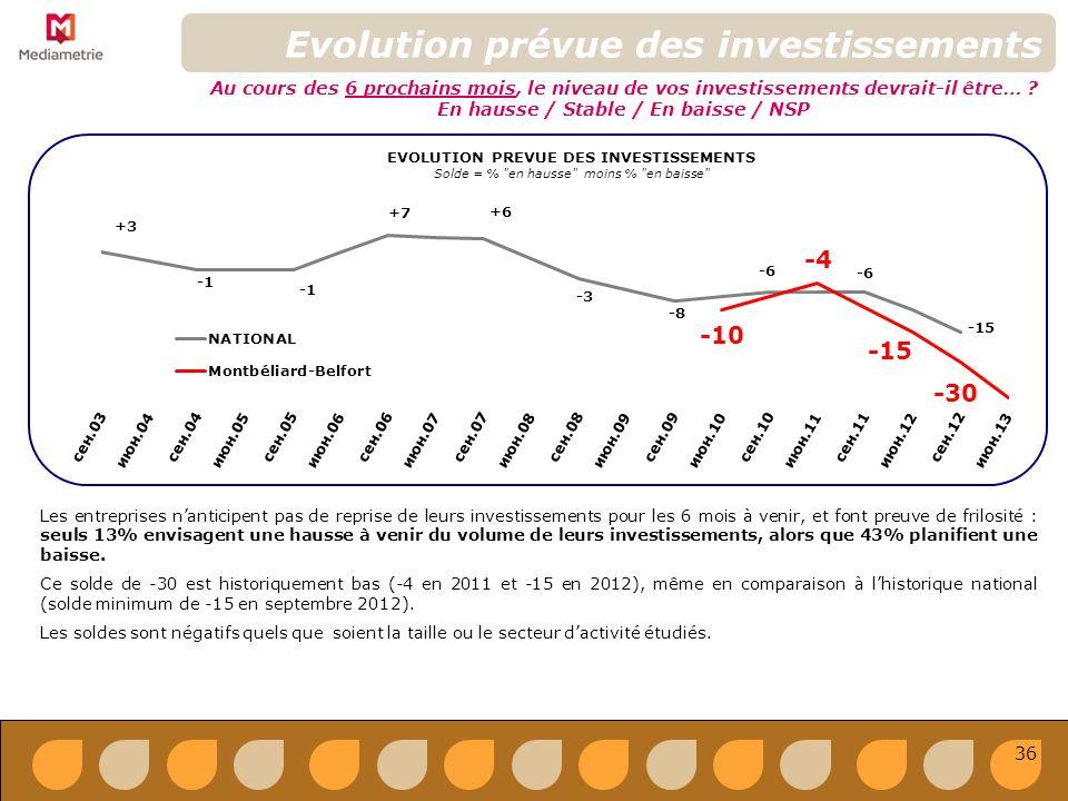 36 EVOLUTION PREVUE DES INVESTISSEMENTS Solde = % en hausse moins % en baisse Evolution prévue des investissements Au cours des 6 prochains mois, le niveau de vos investissements devrait-il être… .