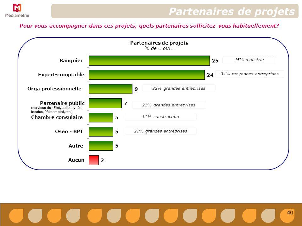 Partenaires de projets % de « oui » Partenaires de projets Pour vous accompagner dans ces projets, quels partenaires sollicitez-vous habituellement.