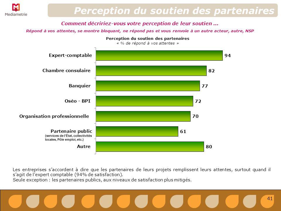 Perception du soutien des partenaires Comment décririez-vous votre perception de leur soutien...
