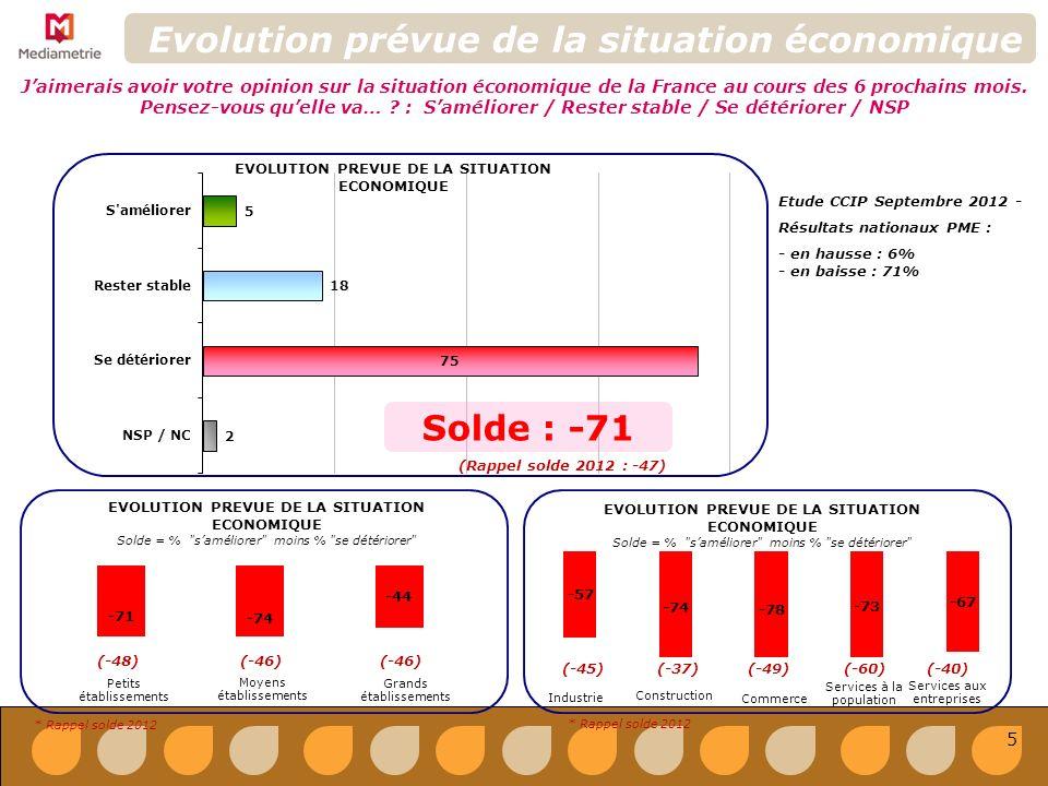 EVOLUTION PREVUE DE LA SITUATION ECONOMIQUE Solde = % saméliorer moins % se détériorer Les entreprises de la région Montbéliard-Belfort sont de plus en plus pessimistes quant à la situation économique à venir de la France : seulement 5% pensent que la situation va saméliorer tandis que 75% la voient se détériorer.